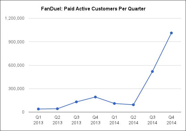 FanDuel Paid Actives