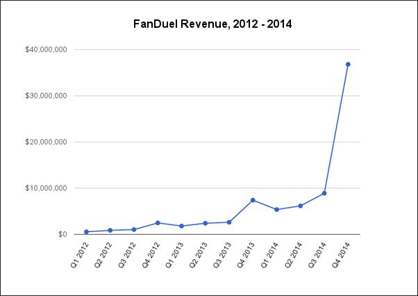 FanDuel Revenue Chart