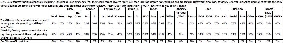 DFS poll data