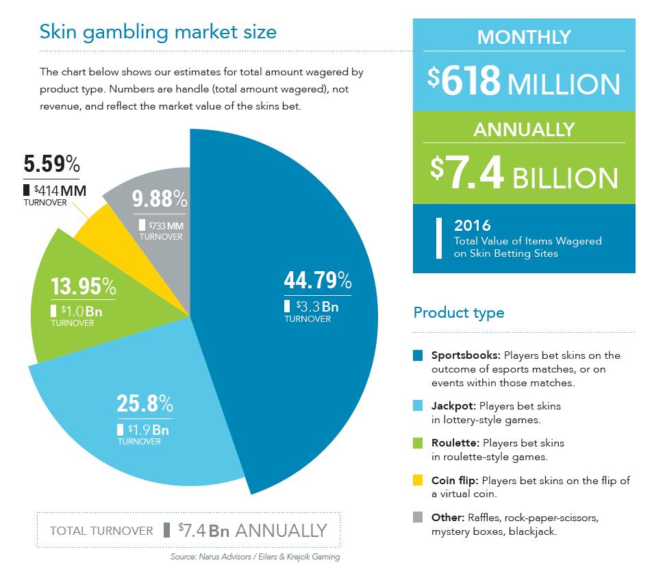 Skin-gambling-market-size.png
