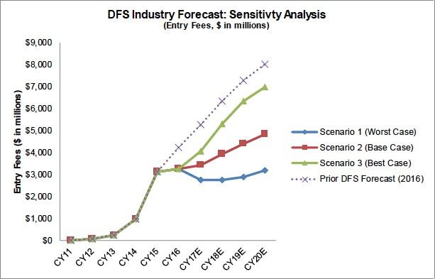 DFS forecast