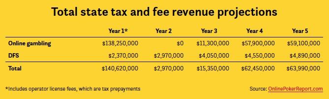 DFS iGaming revenue Illinois