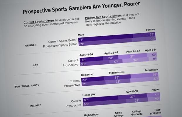 Sports bettors