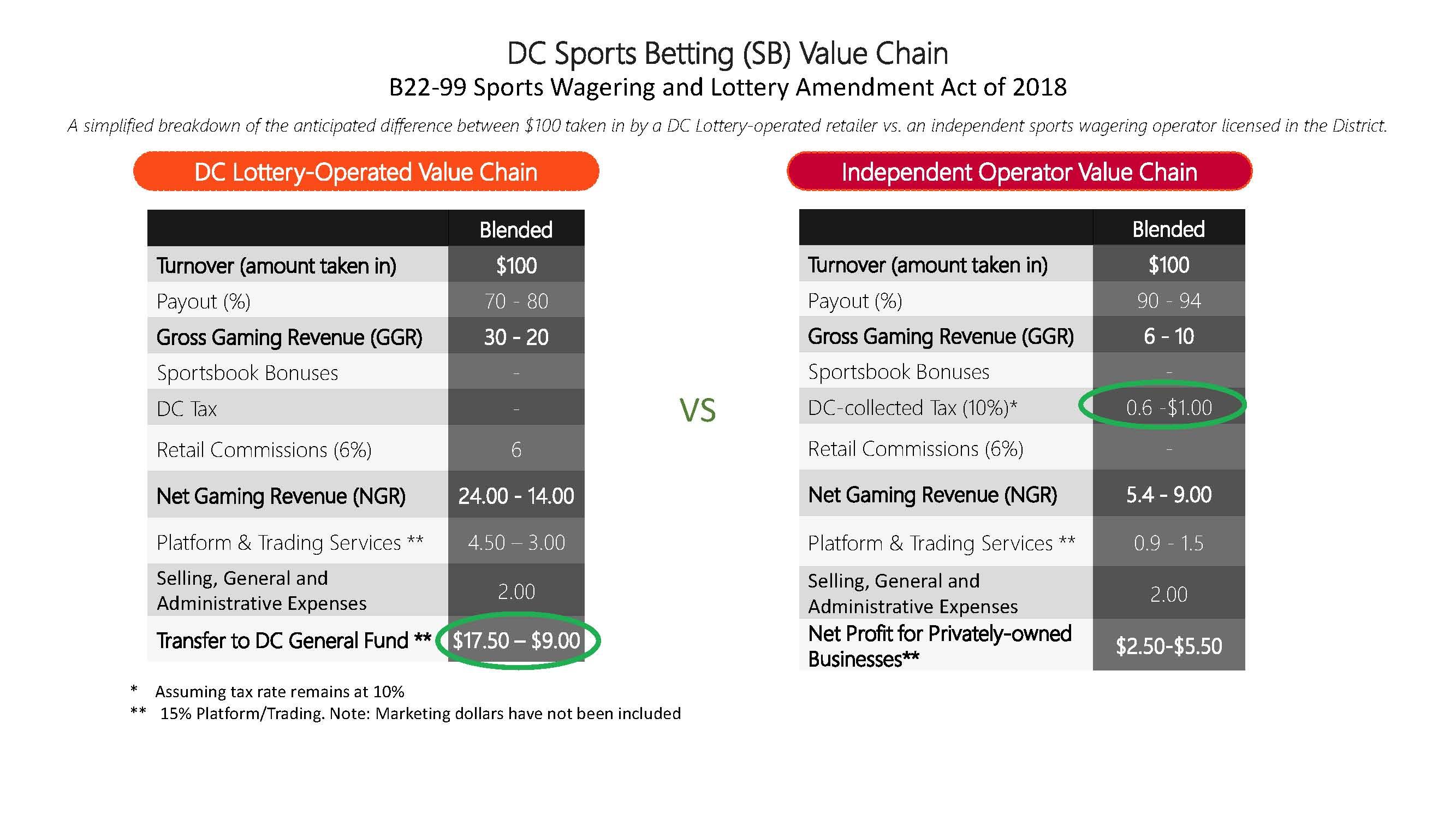 Sports betting lottery bdb binary options