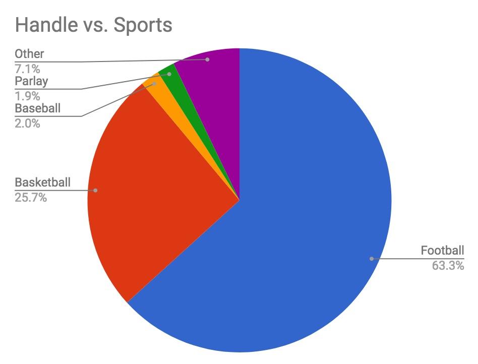 Nevada sports betting handle tax dota 2 betting prediction
