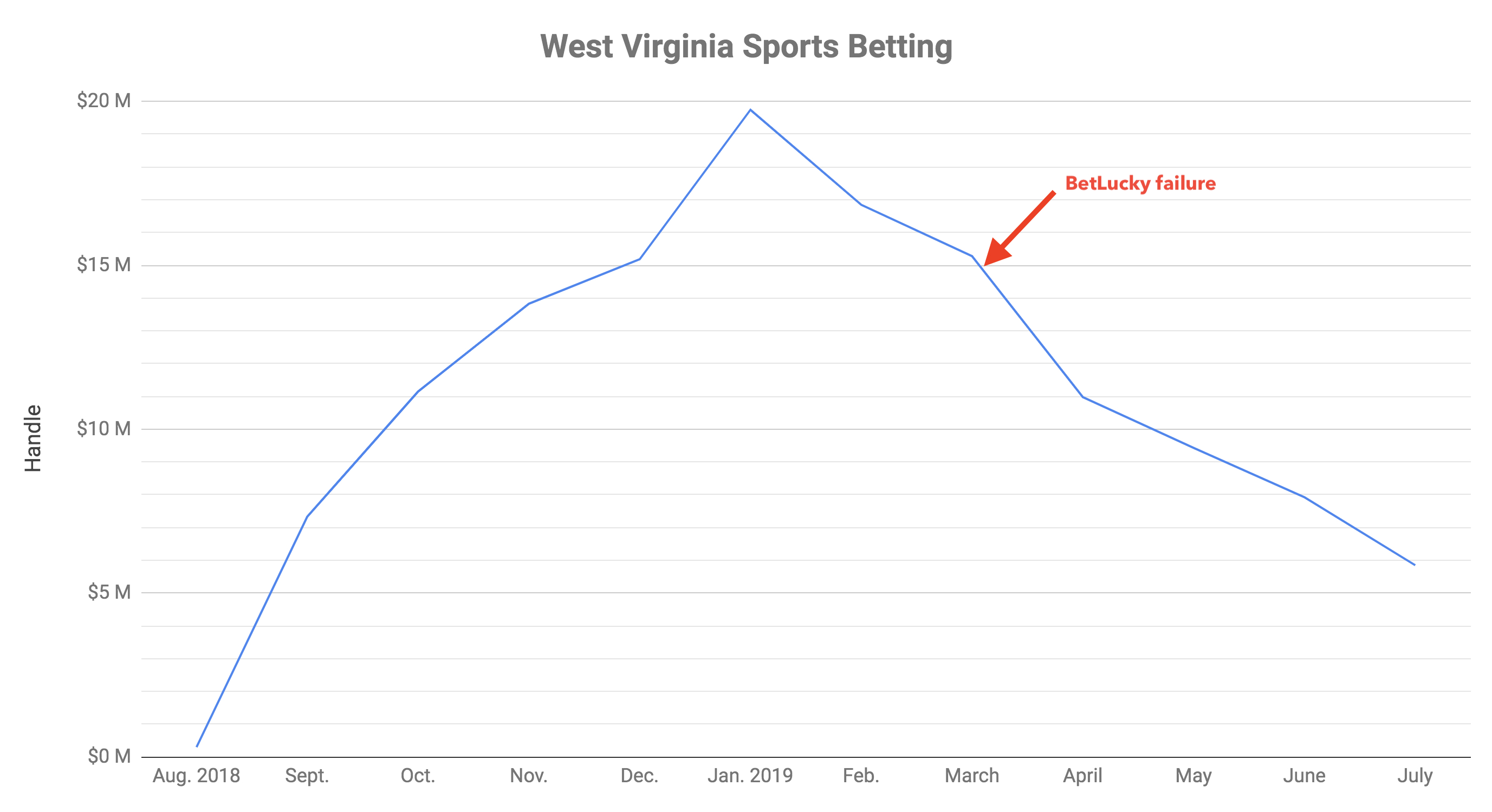 WV sports betting handle - Lifetime